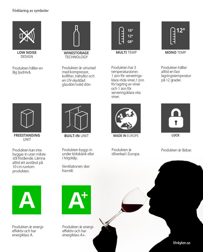 Symbolförklaring till vinlagringsskåp - Vinkylen.se